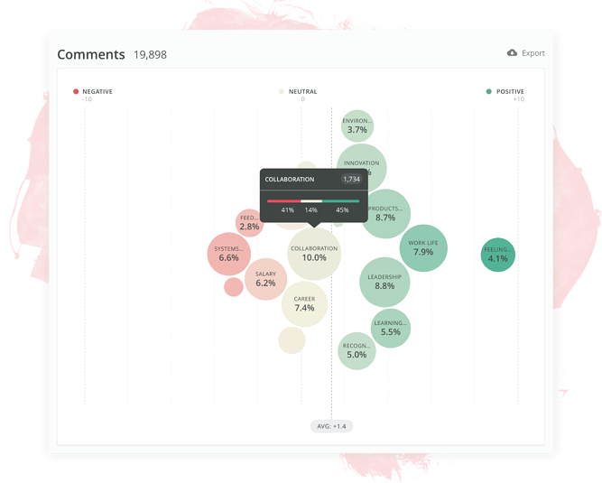 Employee feedback through text visualization | Culture Amp