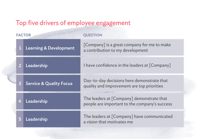 top drivers of employee engagement 2018