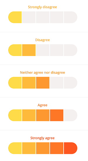 Full likert scale