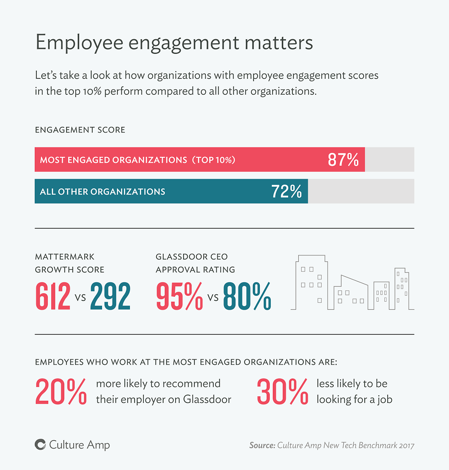 Employee Engagement Matters | Culture Amp