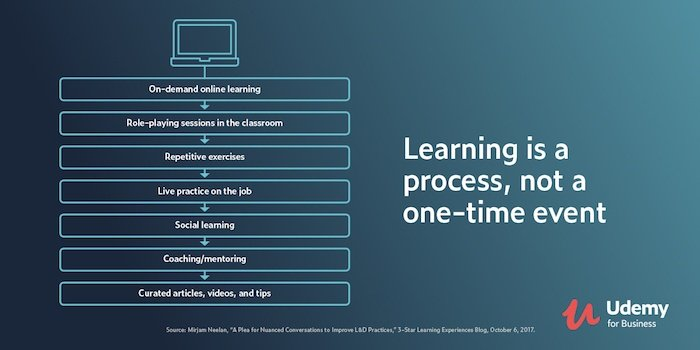Employee Learning Process   Culture Amp