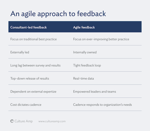 How agile hr teams approach employee feedback