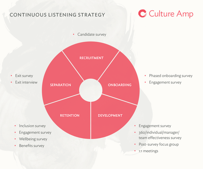 Continuous Listening Strategy