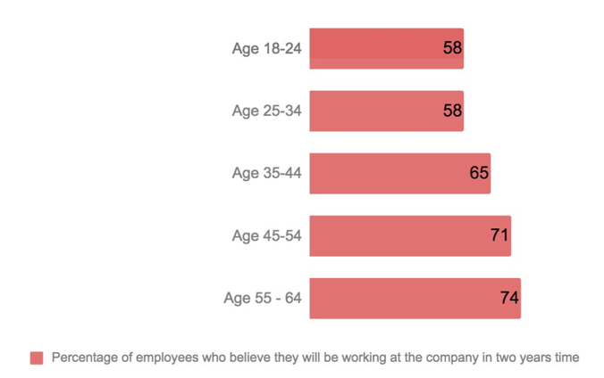 older employees expect to be at the company in two year's time.