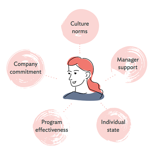 5 aspects of employee wellbeing at work