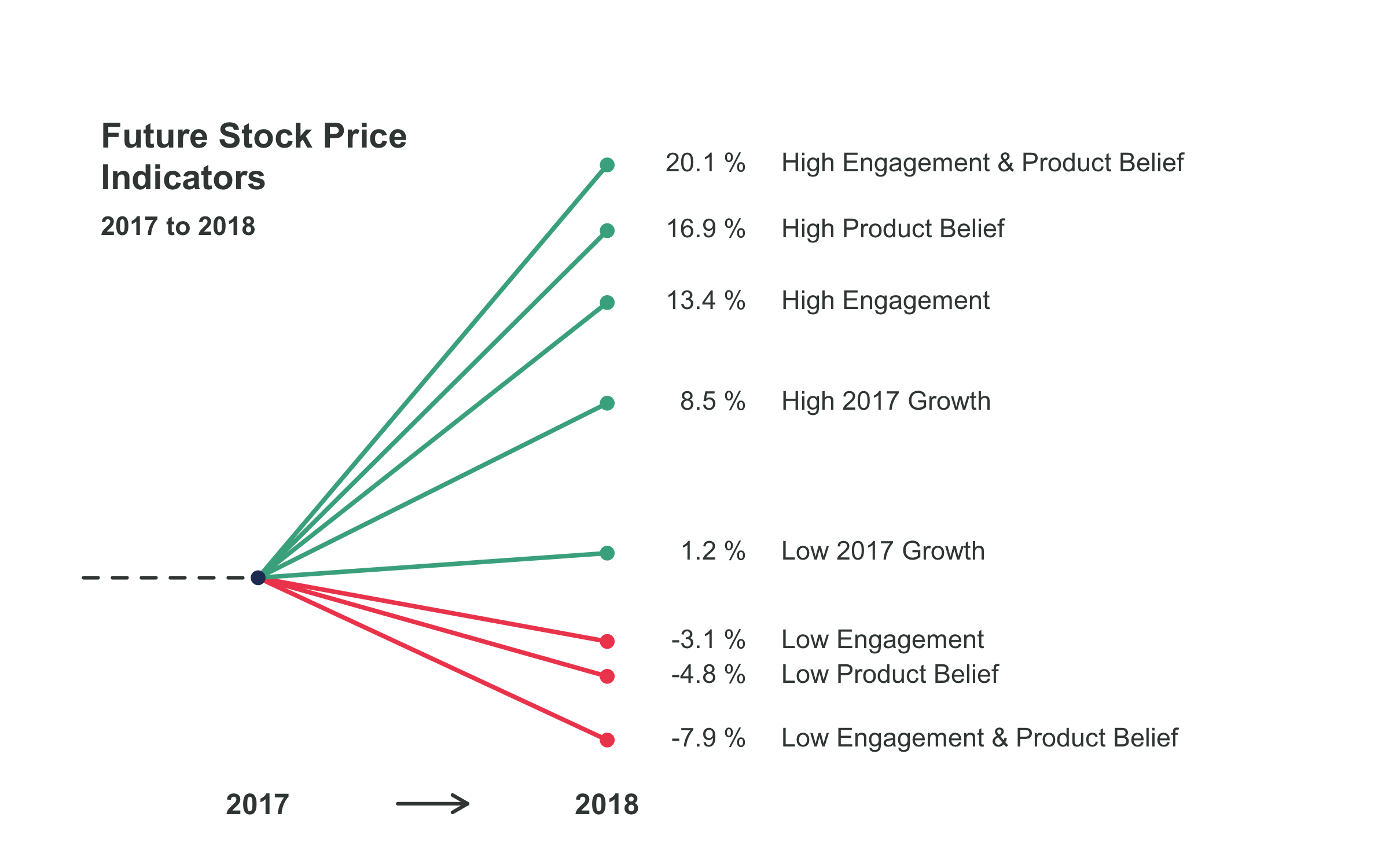 Employee engagement and stock prices
