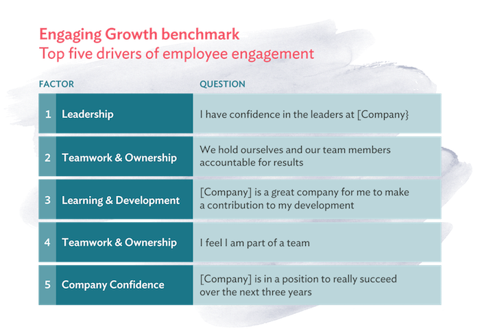 Engaging growth benchmarks | Culture Amp