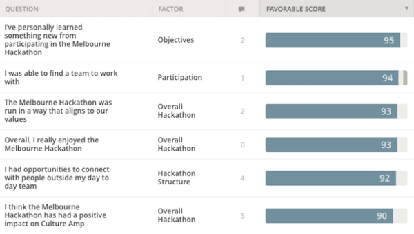 Melbourne hackathon top positively rated questions.png