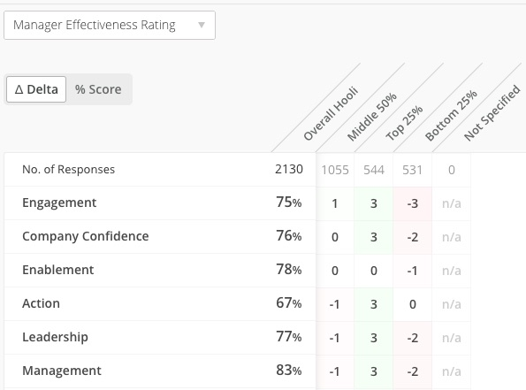 manager effectiveness rating | Culture Amp