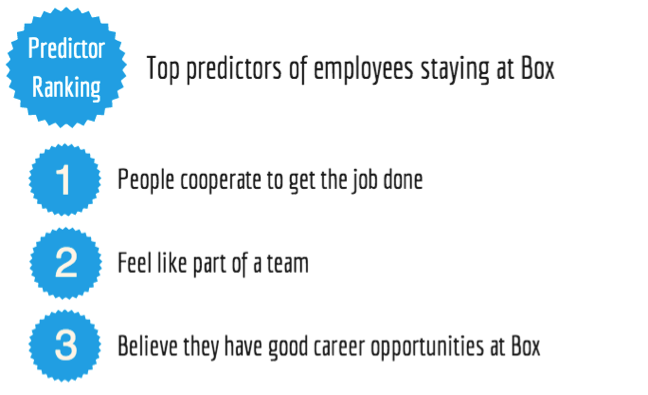 Top predictors of retention at Box (2012-2014)
