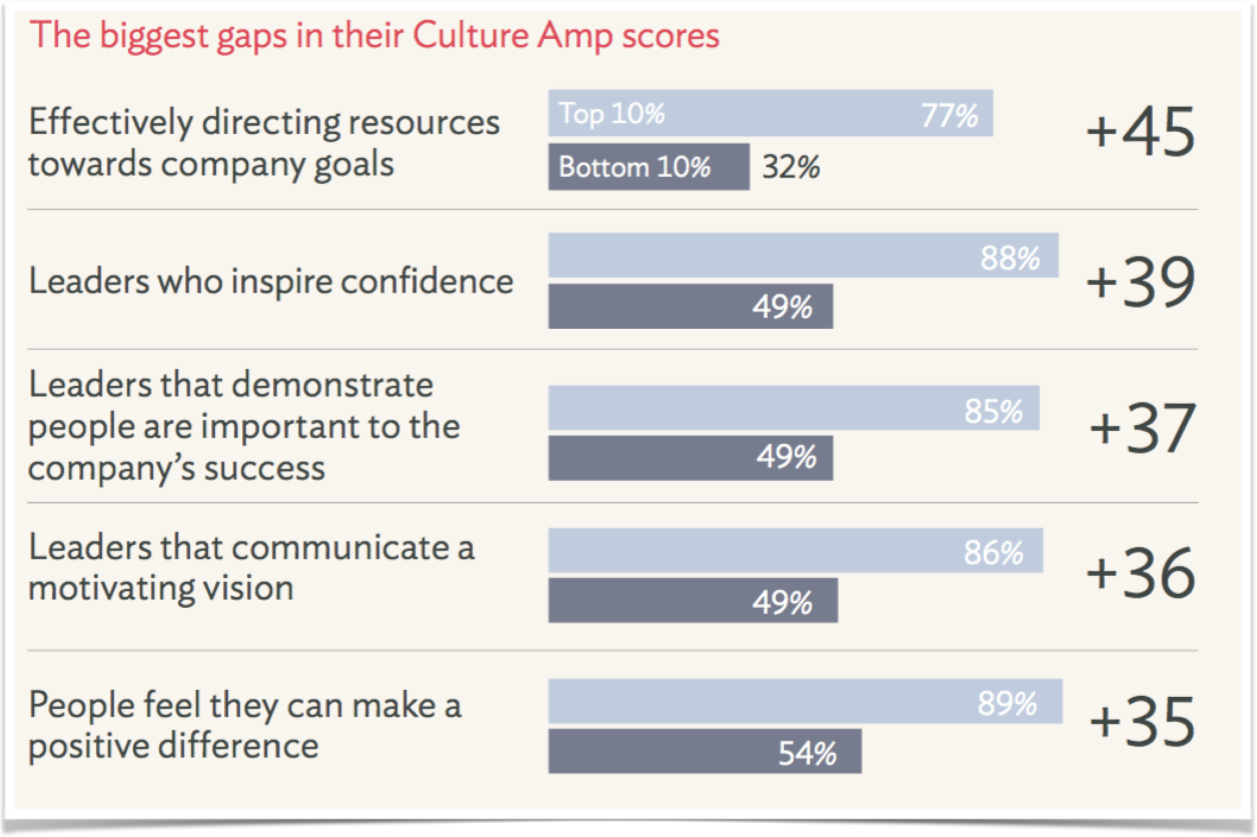 highly engaged employees culture amp