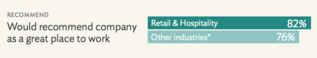 *Other Industries: All industries in our benchmark database excluding New Technology companies and Retail & Hospitality companies